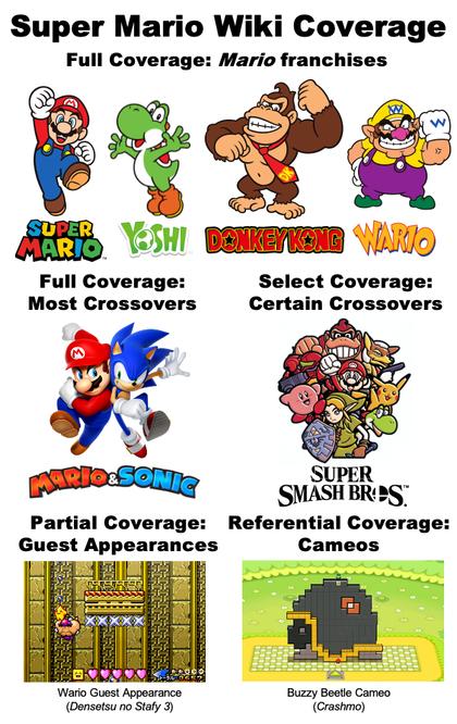 MarioWiki:Coverage - Super Mario Wiki, the Mario encyclopedia